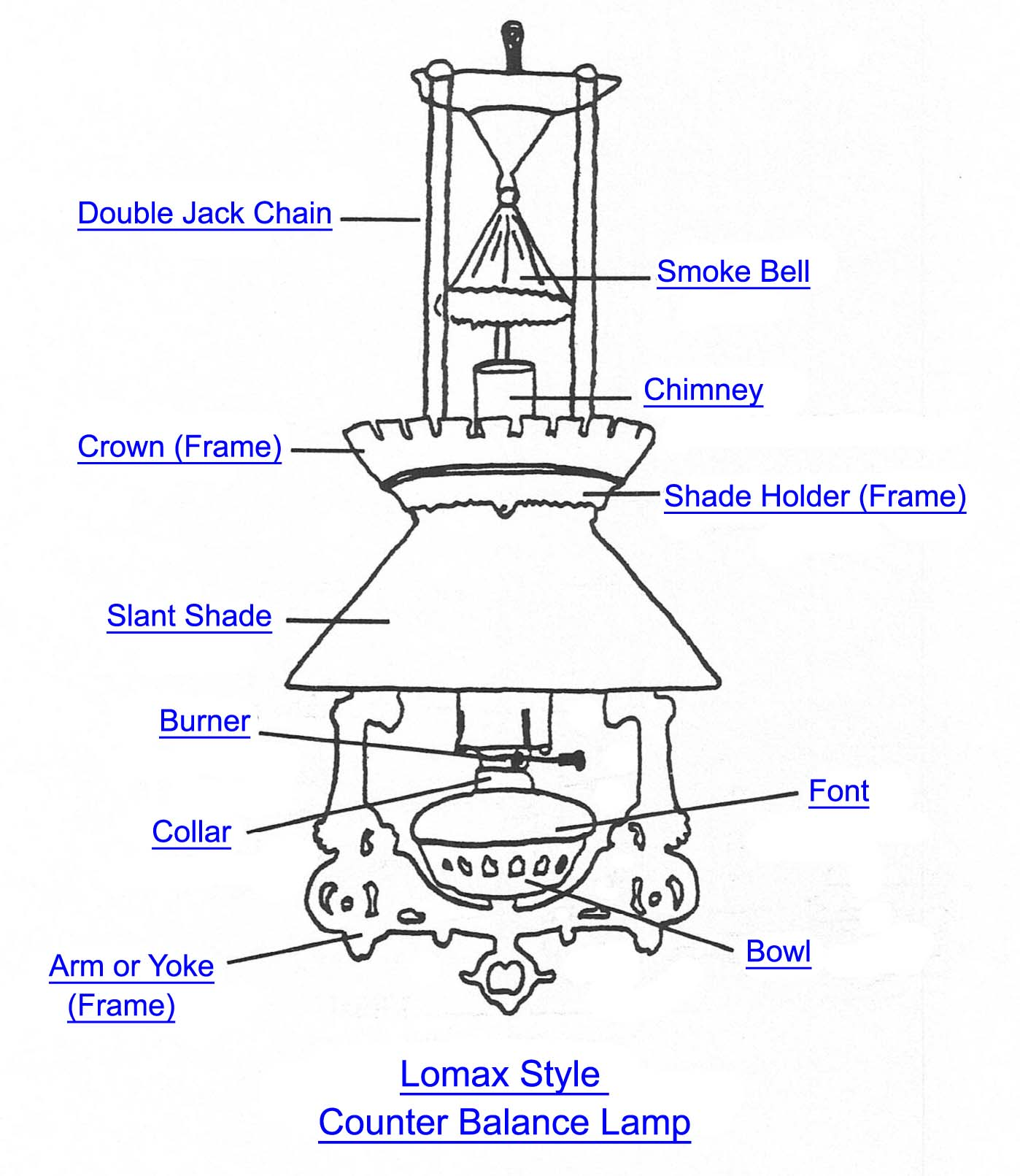 Lomax Counter Balance Lamp Part Index