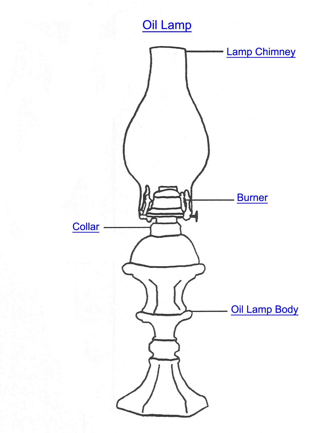 Oil lamp part index aloadofball